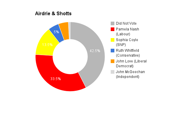 Airdrie & Shotts