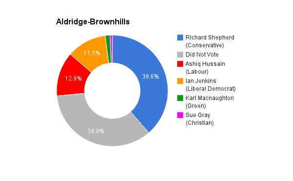 Aldridge-Brownhills