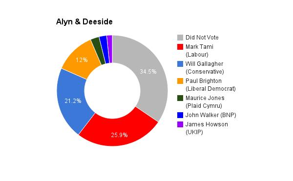 Alyn & Deeside