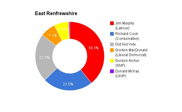 East Renfrewshire