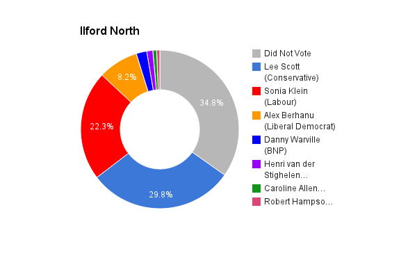 Ilford North