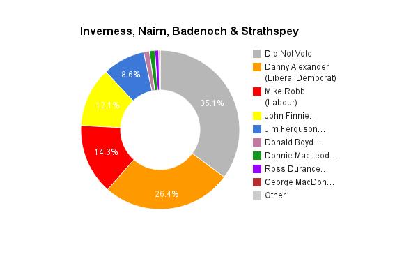Inverness, Nairn, Badenoch & Strathspey
