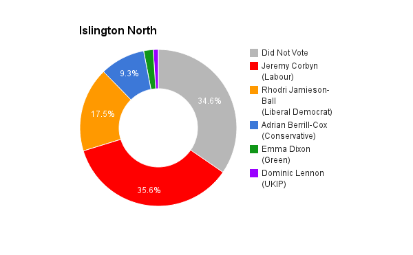 Islington North