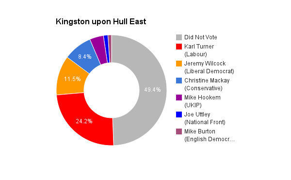 Kingston upon Hull East