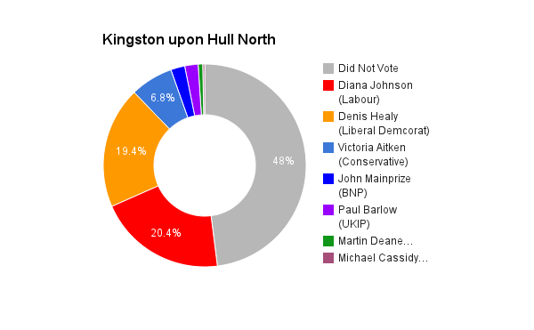 Kingston upon Hull North