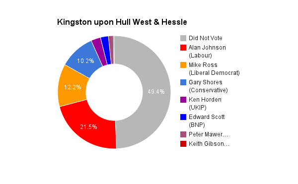 Kingston upon Hull West & Hessle