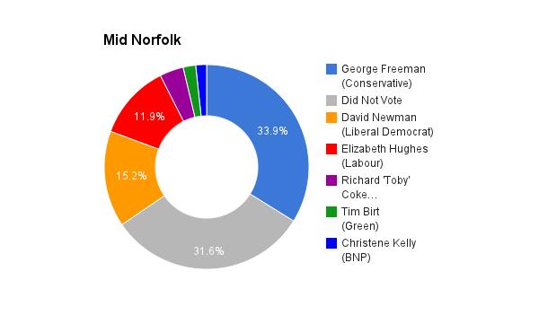 Mid Norfolk