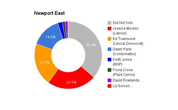 Newport East