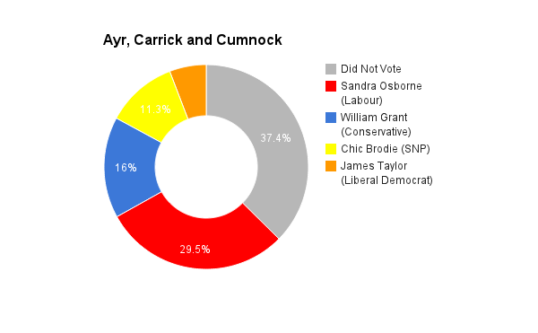 Ayr, Carrick and Cumnock