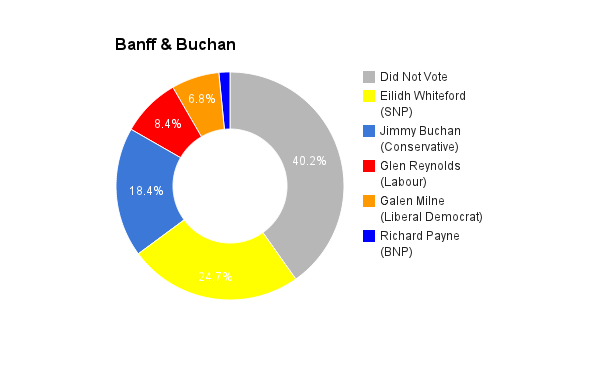 Banff & Buchan