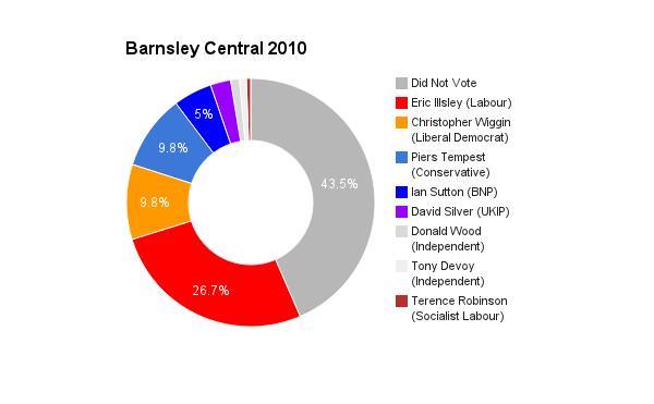 Barnsley Central 2010