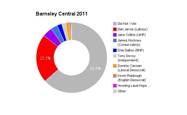 Barnsley Central 2011
