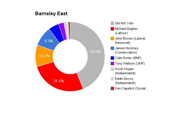 Barnsley East