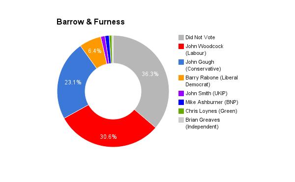 Barrow & Furness