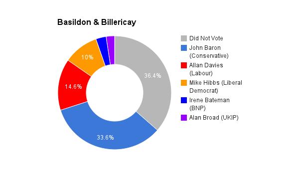 Basildon & Billericay