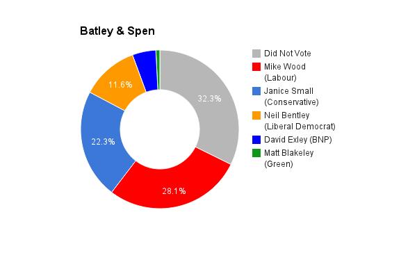 Batley & Spen
