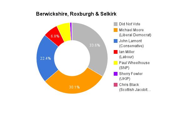 Berwickshire, Roxburgh & Selkirk