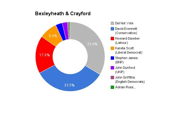 Bexleyheath & Crayford