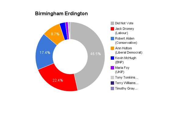 Birmingham Erdington