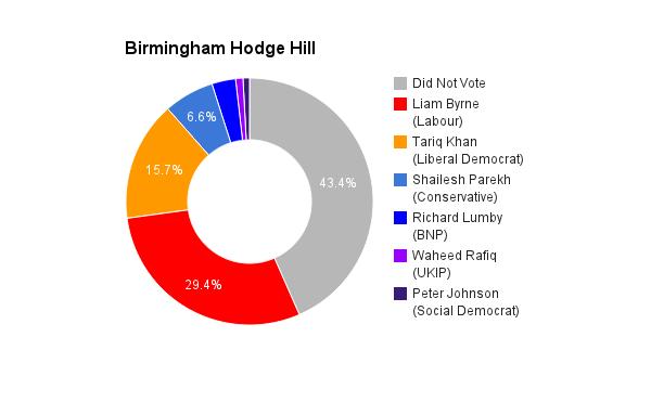 Birmingham Hodge Hill