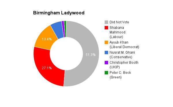 Birmingham Ladywood
