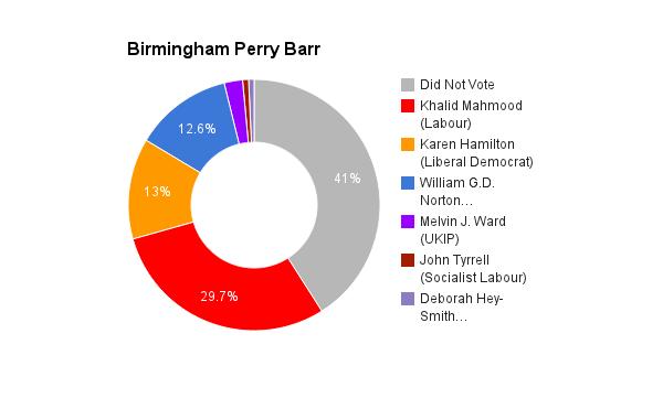 Birmingham Perry Barr