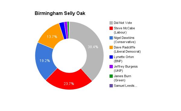Birmingham Selly Oak