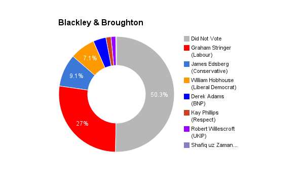 Blackley & Broughton