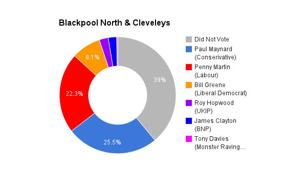 Blackpool North & Cleveleys