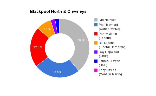 Blackpool North & Cleveleys