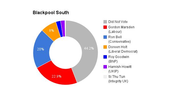 Blackpool South