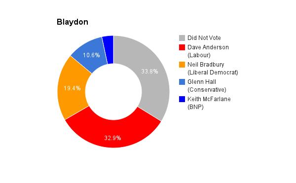 Blaydon