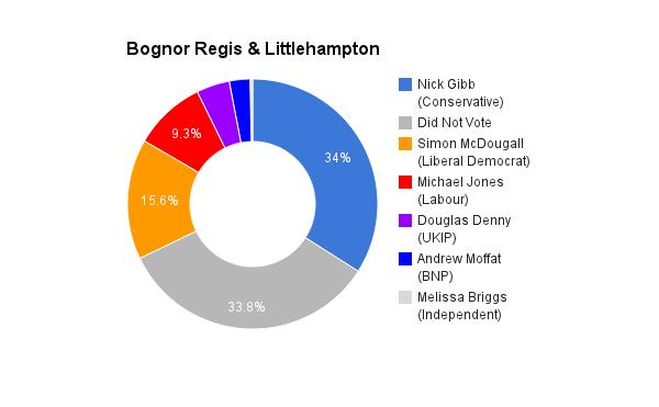 Bognor Regis & Littlehampton