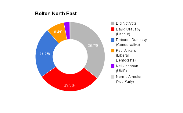 Bolton North East
