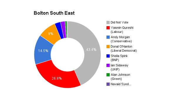 Bolton South East