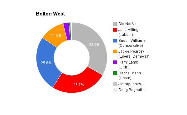 Bolton West