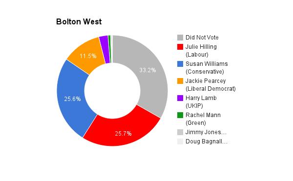 Bolton West