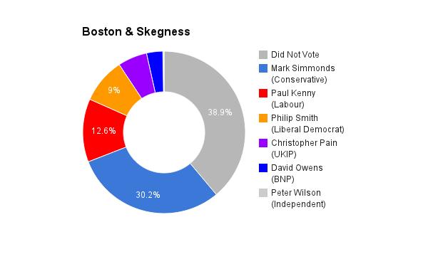 Boston & Skegness