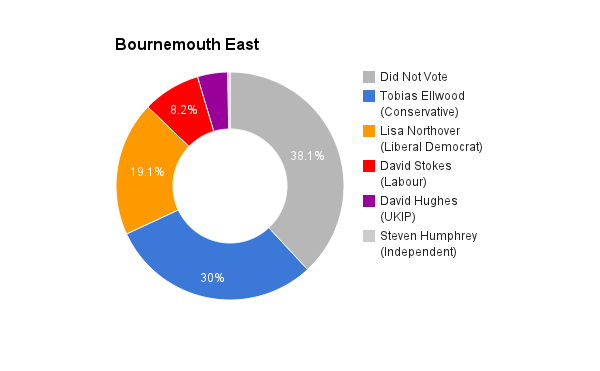 Bournemouth East