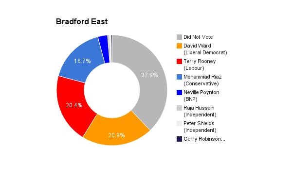 Bradford East