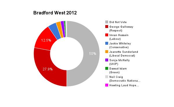 Bradford West 2012
