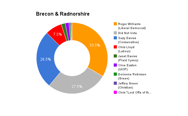 Brecon & Radnorshire