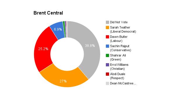 Brent Central
