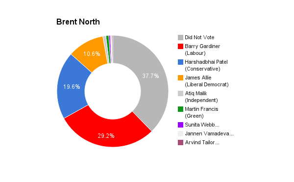 Brent North