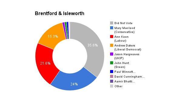 Brentford & Isleworth