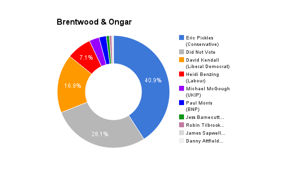 Brentwood & Onger