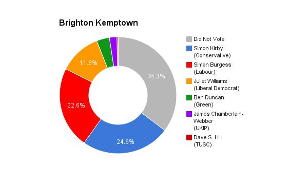 Brighton Kemptown