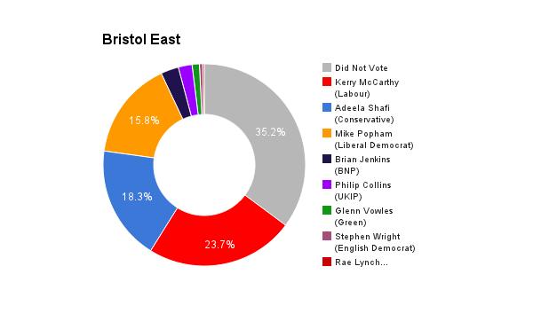 Bristol East