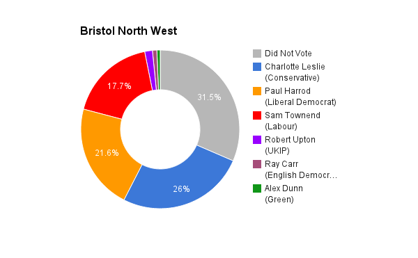 Bristol North West
