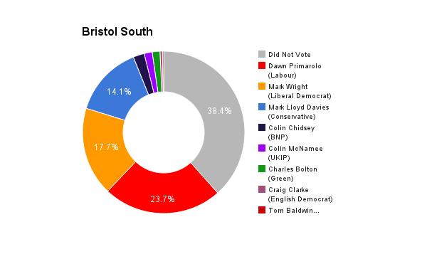 Bristol South